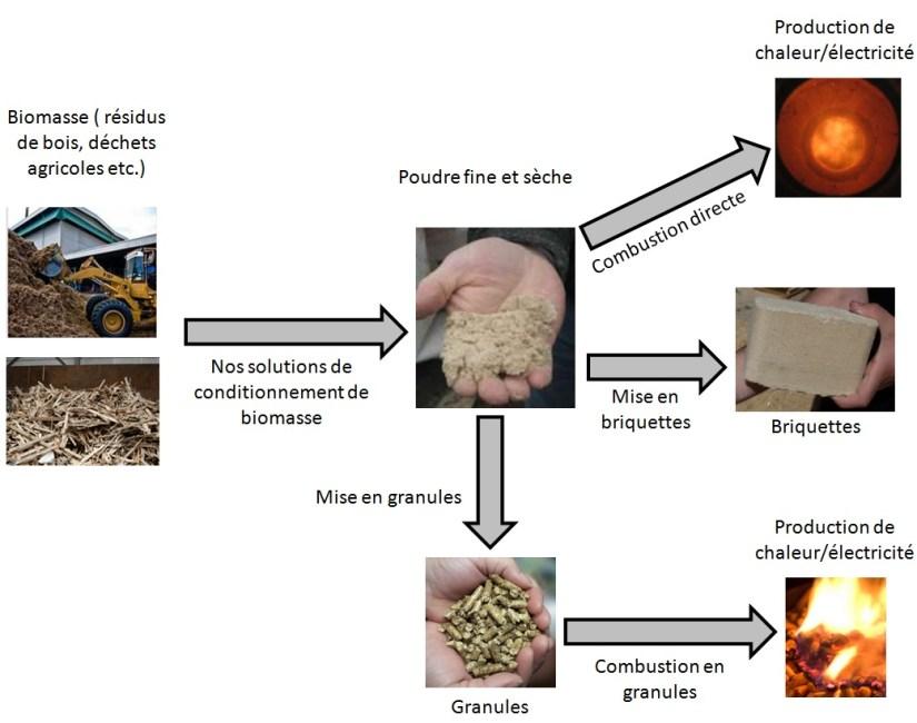 Applications.de.la.biomasse.conditionnée