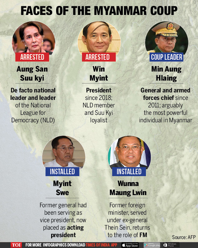 faces of the myanmar coup