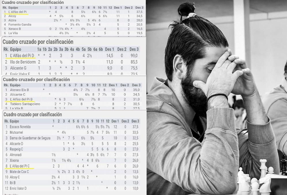 El  club de  ajedrez de l'Alfàs del Pi tiene dos equipos en primera posición de sus respectivas categorías.