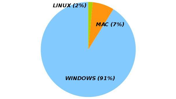 Répartition des systèmes d'exploitation dans les ordinateurs personnels, Avril 2015. Source : http://www.netmarketshare.com/