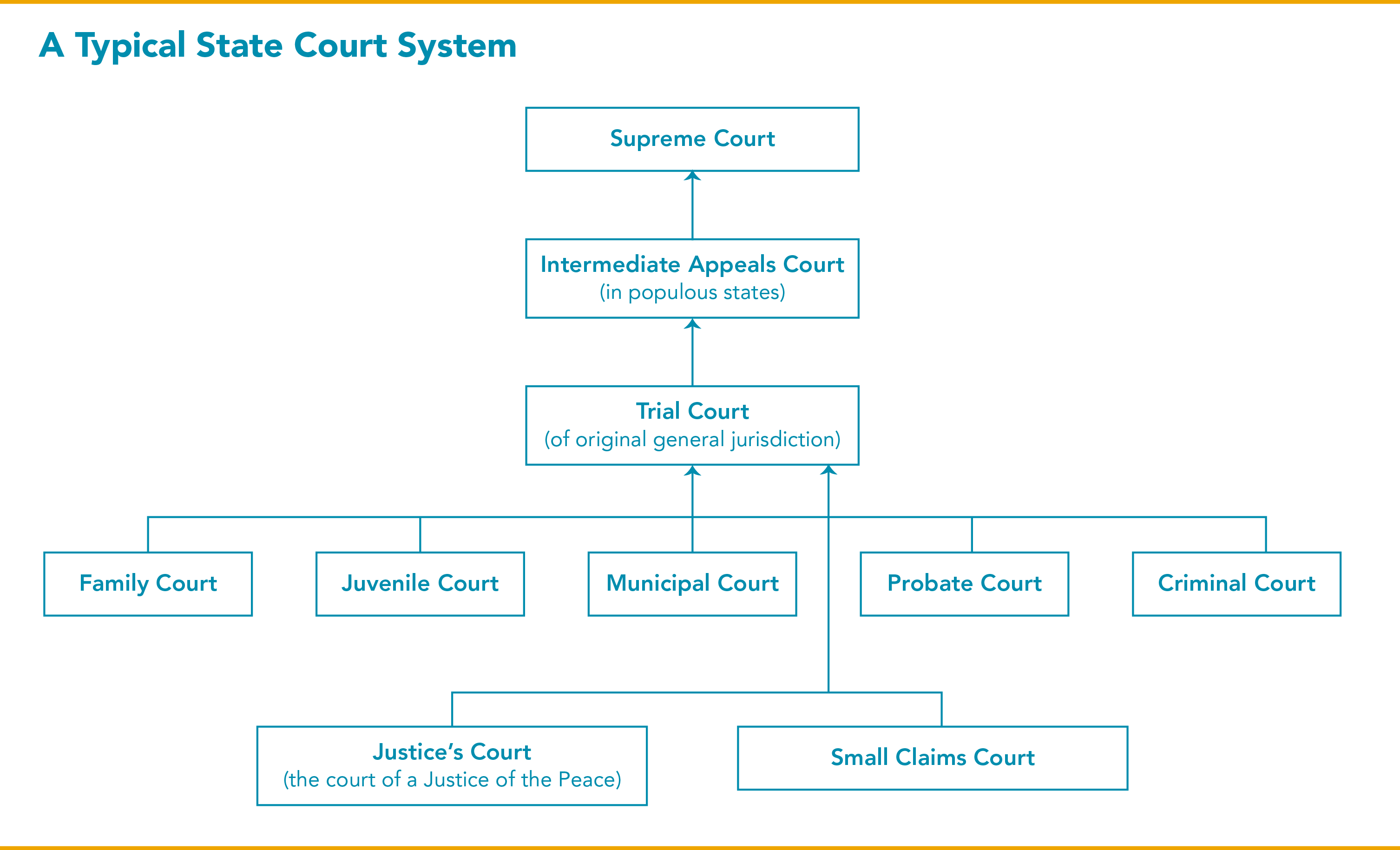 judicial branch court system diagram directv genie swm wiring state courts 101 structure and selection lambda legal