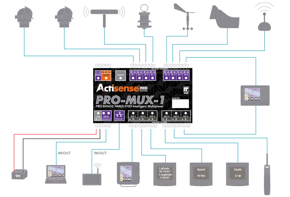medium resolution of pro mux 1 connection diagram
