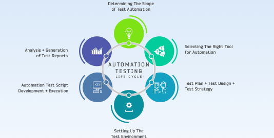 All You Need To Know About Automation Testing Life Cycle