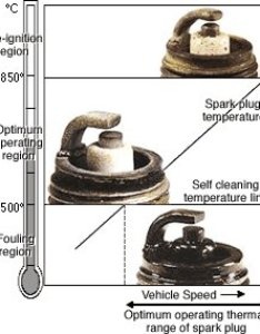 The firing end appearance also depends on spark plug tip temperature there are three basic diagnostic criteria for plugs good cambridge lambretta workshops guide rh