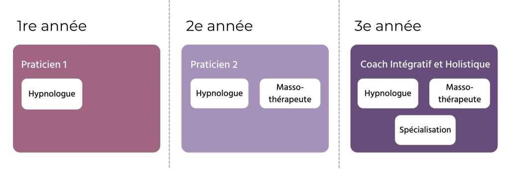 Parcours académique - Hypnologue, Massothérapeute, Coach