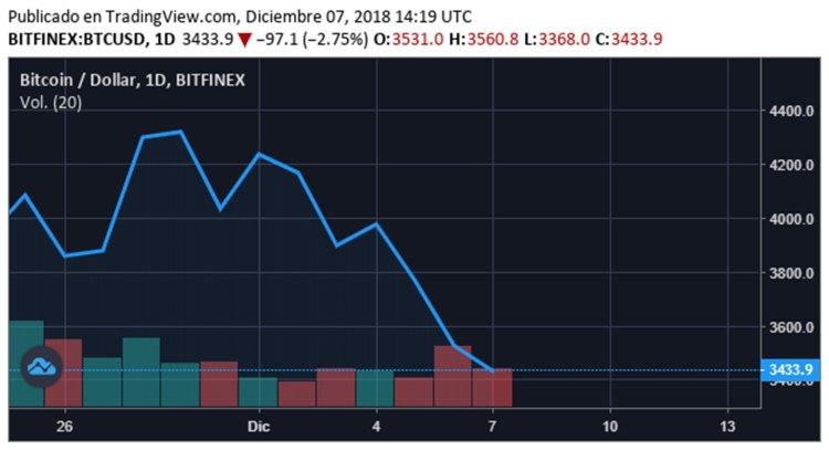 A finales de 2018 el valor del bitcoin se desplomó (Foto: archivo)