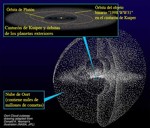 Ubicación del cinturón de Kuiper y la nube de Oort en el sistema solar. (Fuente: Wikipedia)