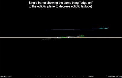 Trayectoria del asteroide 2005 YU55 - 09 de noviembre 2011 Vista de canto al plano de la eclíptica