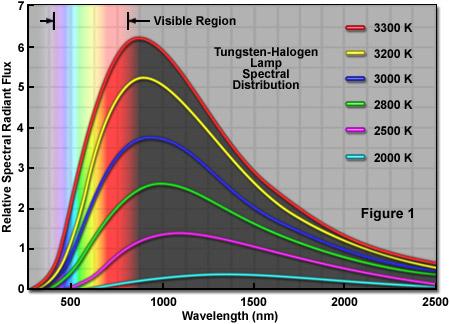 tungstenlampsfigure1