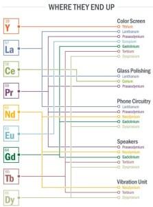 Minerales en un telúfono celular