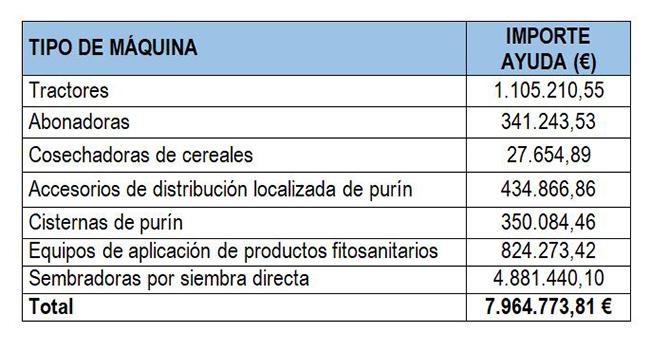 Distribución provisional de las ayudas del Plan Renove para agricultores y ganaderos