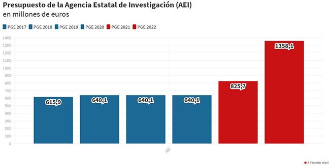 Tabla: Presupuesto de Agencia Estatal de Investigación (AEI)