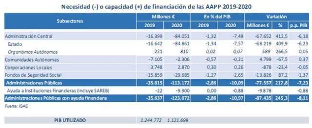 Tabla de necesidad o capacidad de financiación de las Administraciones Públicas 2019-2020