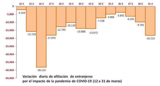 Variación diaria de afiliación de extranjeros por el impacto del COVID-19 (12 a 31 de marzo)