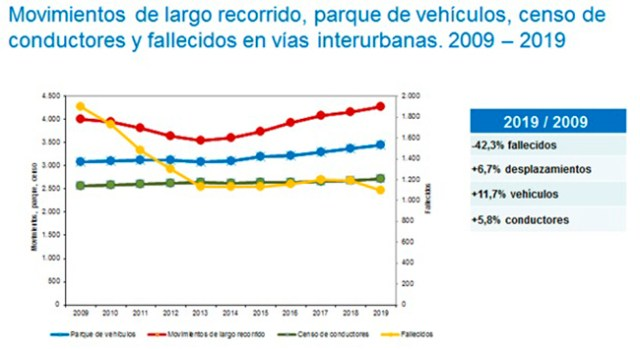 Censo de conductores y fallecidos en vías interurbanas 2009-2019