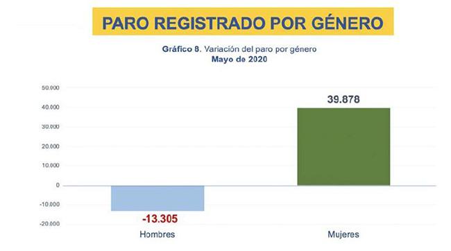 Paro registrado por género