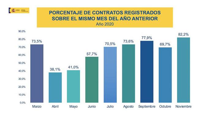 Porcentaje de contratos registrados sobre el mismo mes del año anterior