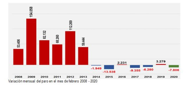 Variación mensual del paro en el mes de febrero 2008-2020