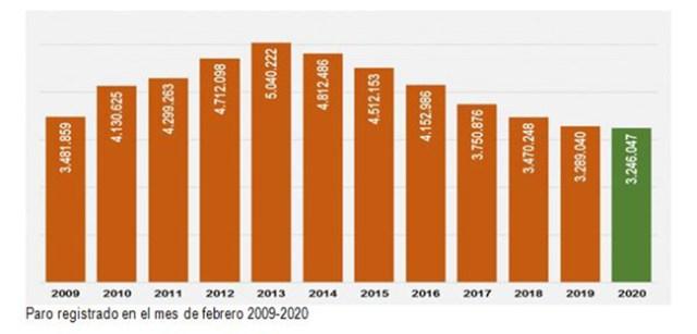 Paro registrado en el mes de febrero 2009-2020