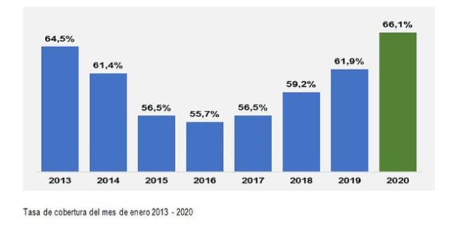 Tasa de cobertura del mes de enero 2013-2020
