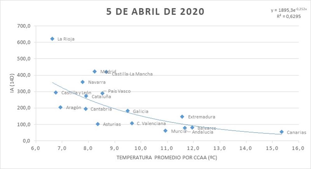 Gráfico correspondiente al 5 de abril