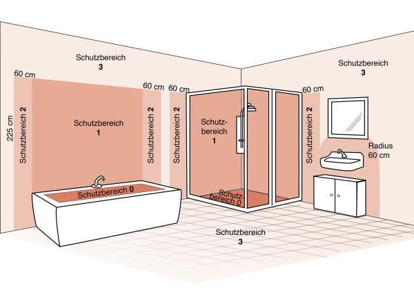 Die Schutzbereiche im Bad Leuchten sicher installieren