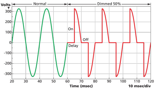 Dimming Leds