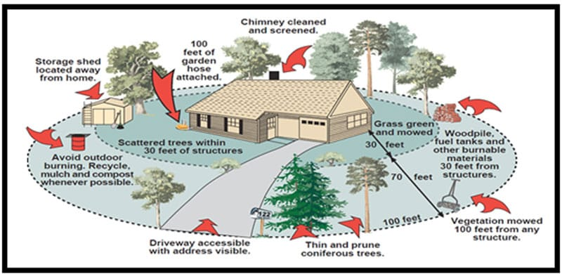 zone 1 wildfire defensible space