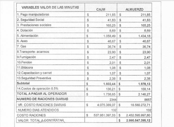 Operador del PAE 'tumbó' a las manipuladoras 2 30 marzo, 2020