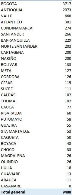 Covid-19 en Colombia: 9.488 casos nuevos y 295 fallecimientos 2 12 agosto, 2020