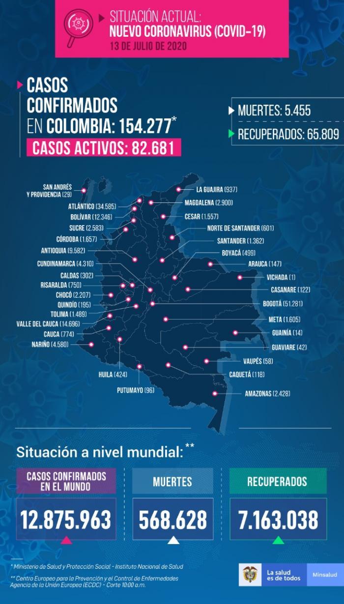5.455 muertes por covid-19 en Colombia 2 14 agosto, 2020