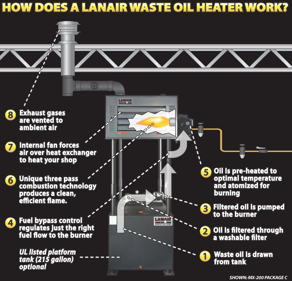 medium resolution of how does a lanair waste oil heater work