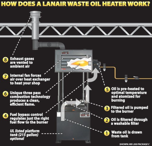 small resolution of how does a lanair waste oil heater work