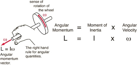 Angular momentum force vectors and a right hand rule of mechanics
