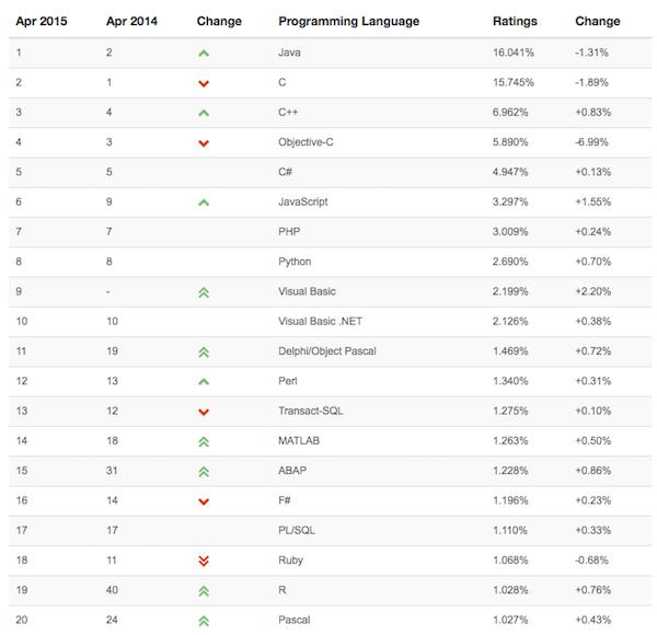 Tendencias en los lenguajes de programación para 2015