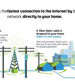 fiber optic home wiring wiring diagram article review fiber to home wiring diagram wiring diagrams second [ 1957 x 601 Pixel ]