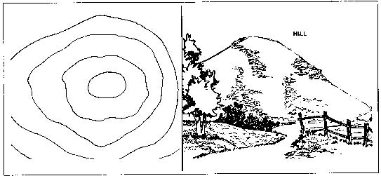 How Terrain Features are Depicted with Contour Lines