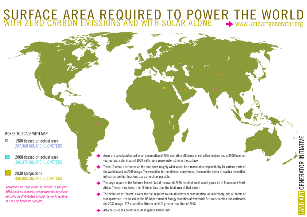Surface area required to power the World (www.landartgenerator.org)