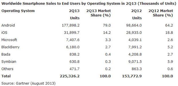 gartner-smartphone-platforms-q2-2013