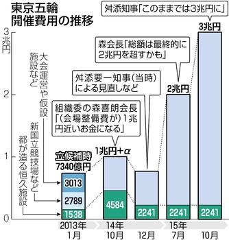 「オリンピック 3兆円」の画像検索結果
