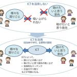 平成30年版情報通信白書による、日本人はソーシャル全然利用してないの図とその理由