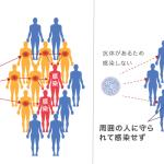 ゆっくりと集団免疫を獲得するはずが、またもや一周して「感染者ゼロ」が目的になっていることに気づけ