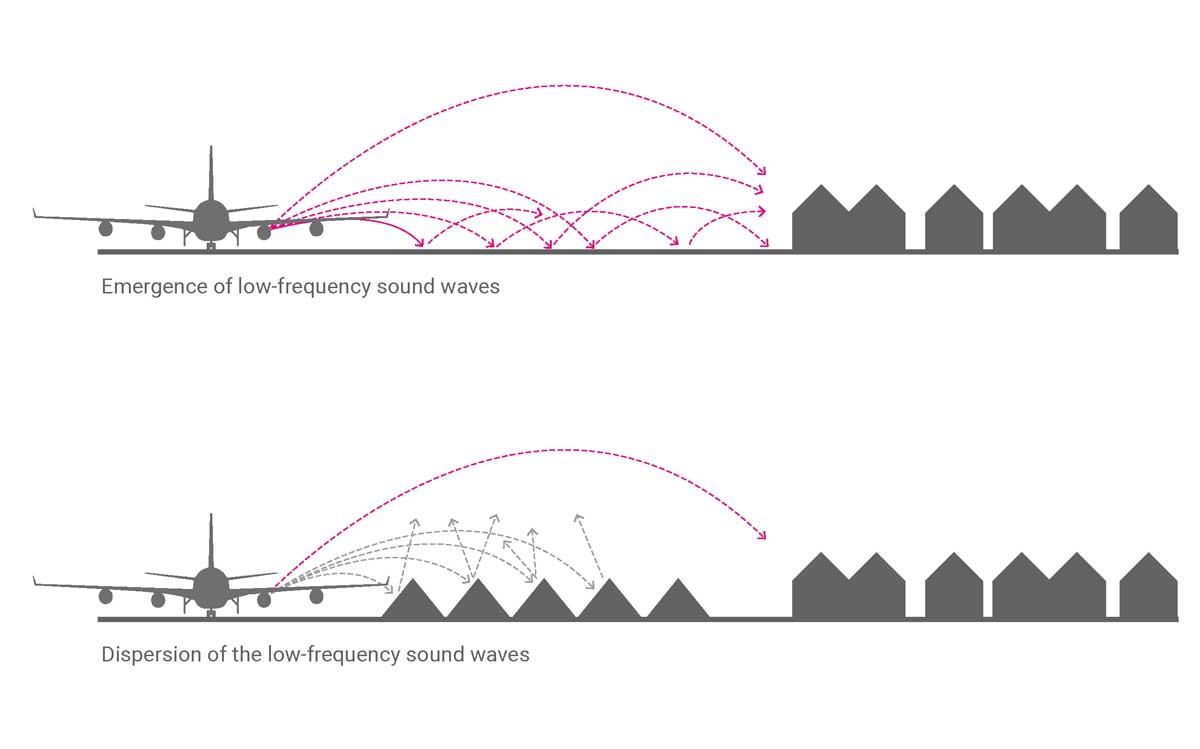 Buitenschot Park HNS Airport Landscape Noise Reduction 00