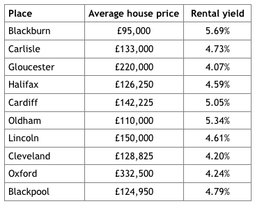 Top 10 buy to let hot spots
