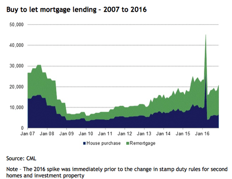 Buy to let mortgage lending 2007 - 2016