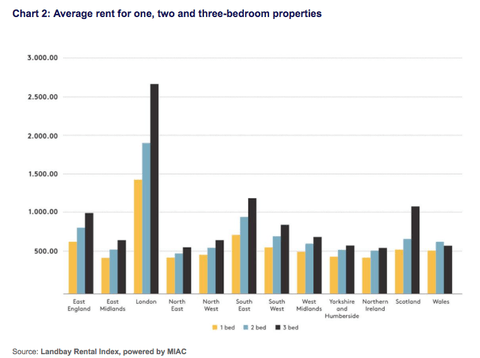 Stagnant Buy to Let Rents Predicted to Keep Rising