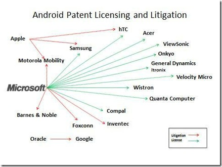 Microsoft-Android-patent-and-litigation-w600