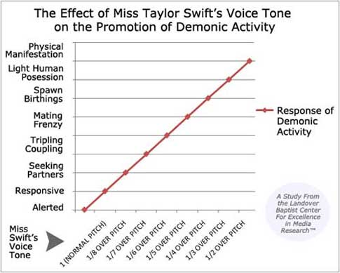 Taylor Swift's Voice Tone Effects on Demonic Activity