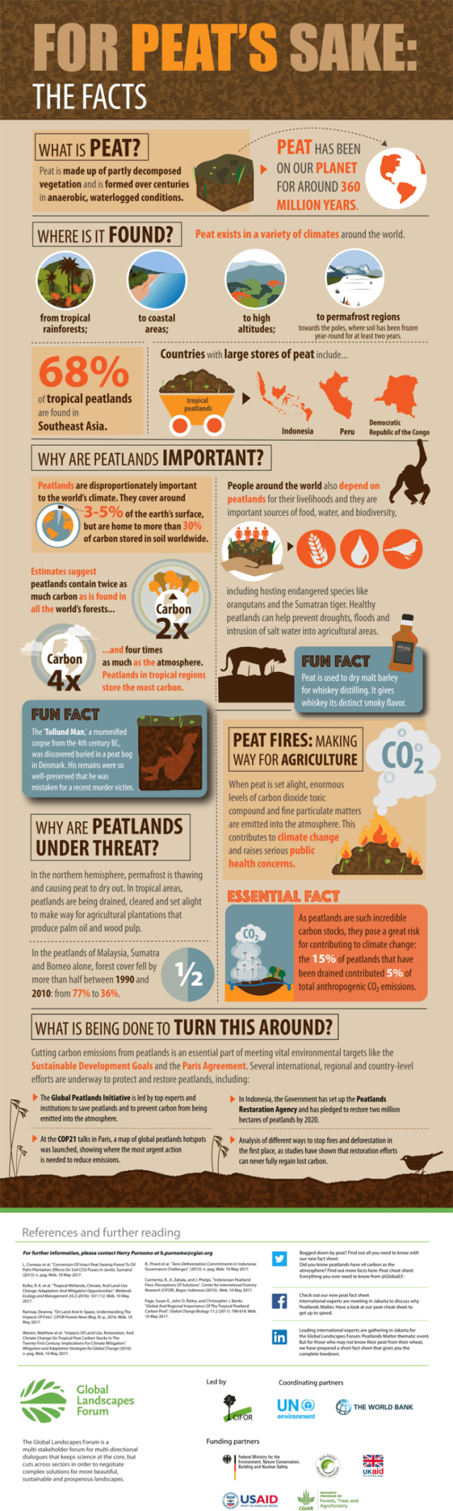 Facts About Peat