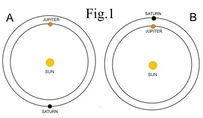 Neptune & Uranus Control Grand Minima & Solar Modulation